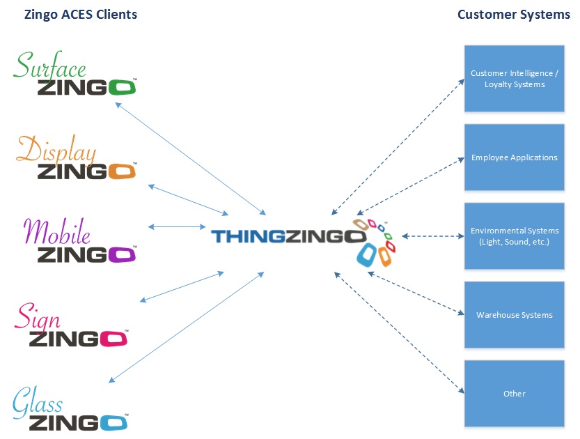 Zingo Clients and Integration